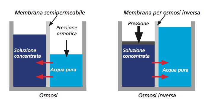 Come funziona l'osmosi inversa?