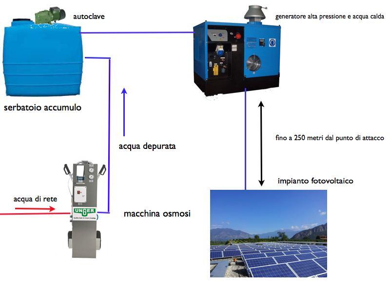come lavare un impianto fotovoltaico