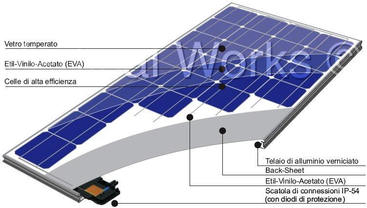 pannello-fotovoltaico-composizione-1